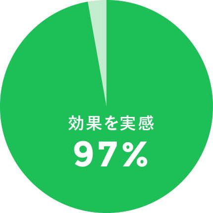 97%の方がレッスンの効果を実感!